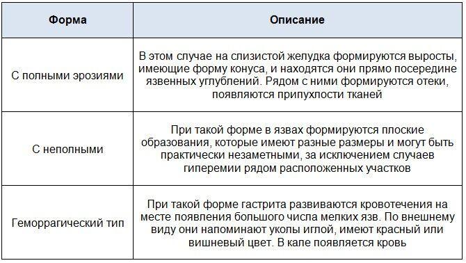 Формы и разновидности антрум гастрита