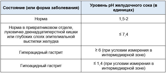 Кислотность желудочного сока в норме и при различных формах заболеваниях