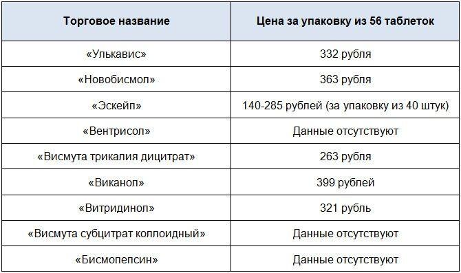 Стоимость структурных аналогов Де-Нола