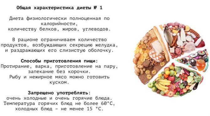 1 Стол Диеты. Лечебная диета «Стол 1»: особенности питания при язвенной болезни желудка