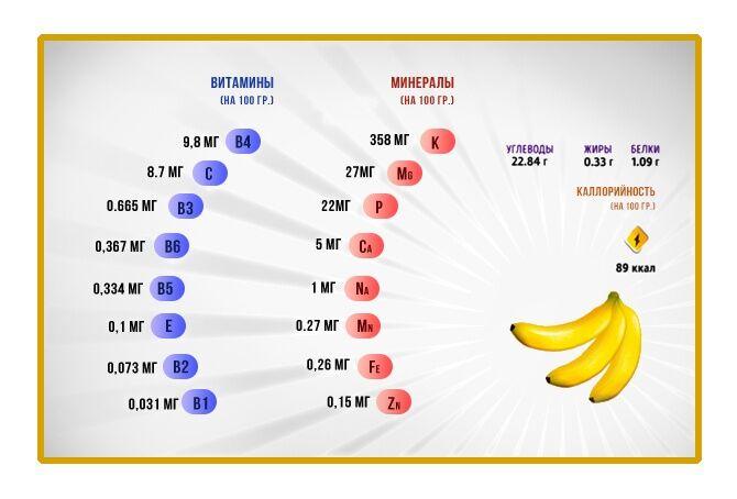 Подробное описание энергетической и пищевой ценности банана