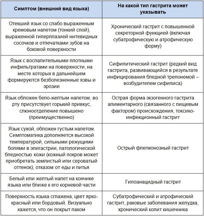 Самые распространенные клинические варианты патологии языка