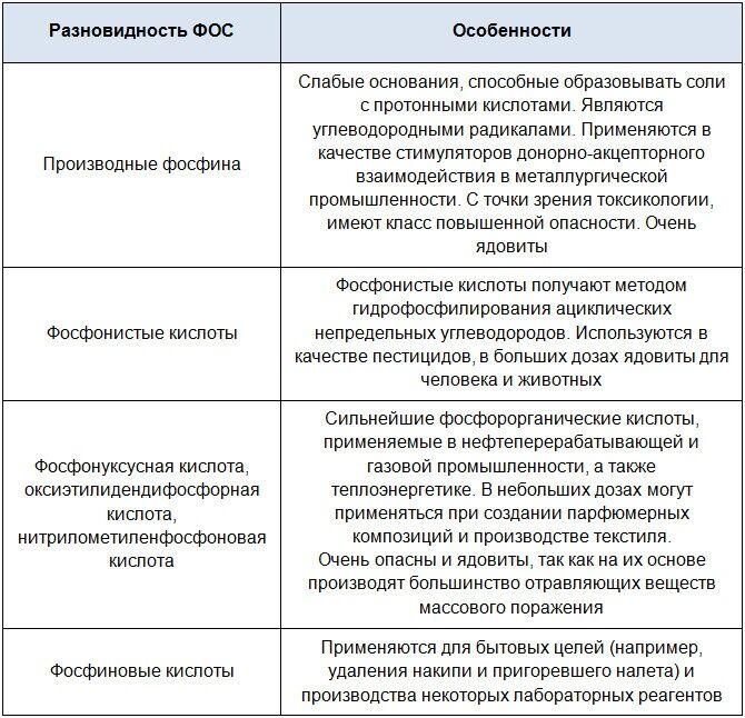 Важнейшие типы фосфорорганических соединений