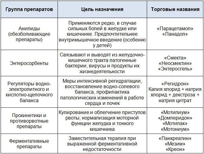 Стандартная схема лечения ротавирусного гастроэнтерита различной степени тяжести