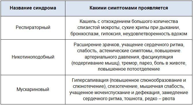 Таблица острых синдромов при отравлении ФОС и эфирами карбоновой кислоты