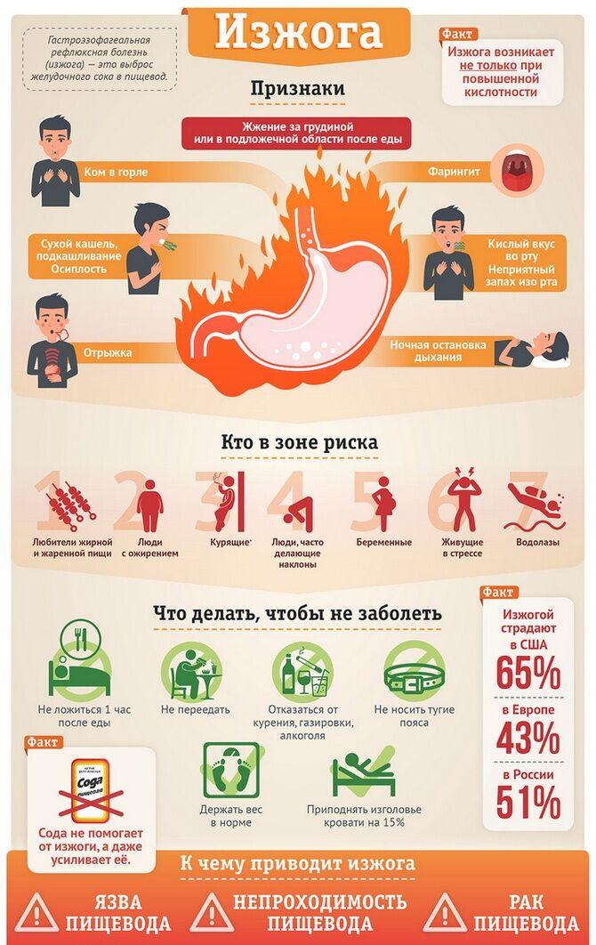 Симптомы и признаки изжоги