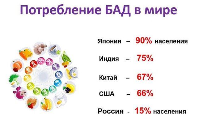 Потребление БАД в мире