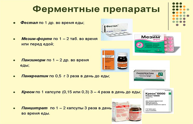 Ферментные препараты для лечения панкреатита
