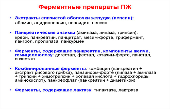 Ферментные препараты ПЖ