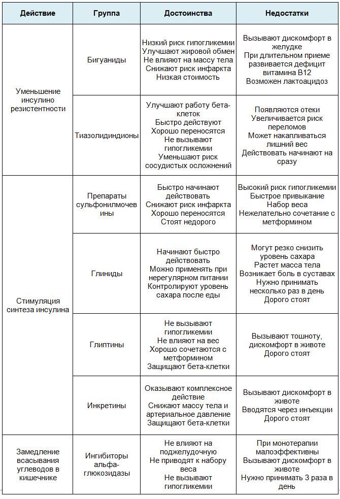 Группы препаратов для терапии диабета 2 типа