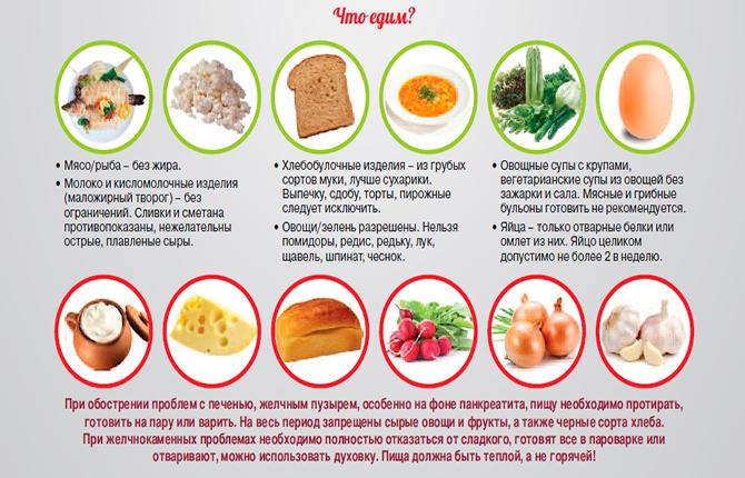 Питание при увеличении селезенки